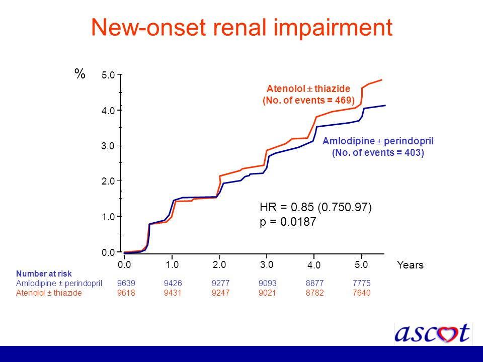 New-onset renal impairment