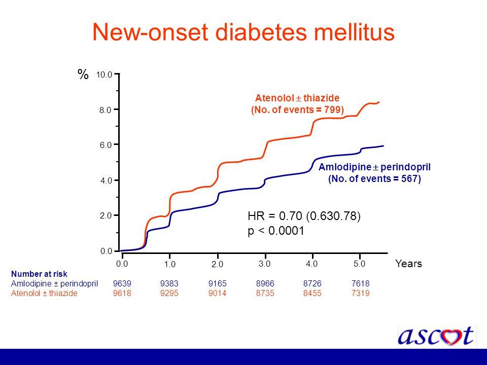 New-onset diabetes mellitus