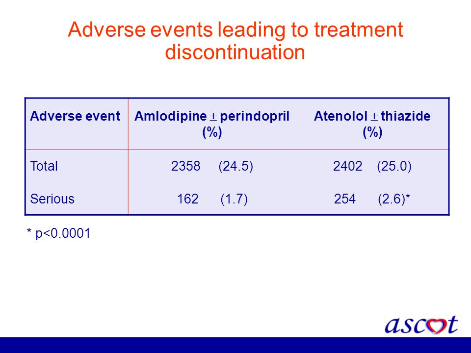 Adverse events leading to treatment discontinuation