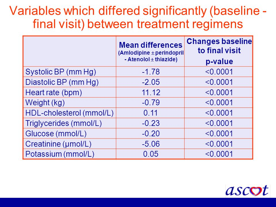 Variables which differed significantly (baseline - final visit) between treatment regimens