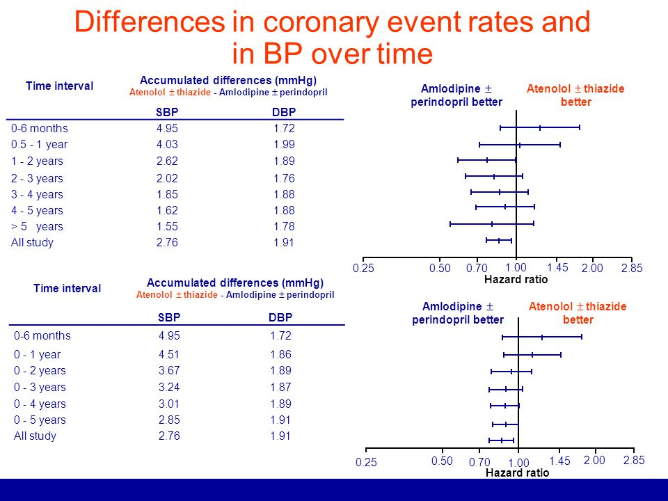 Differences in coronary event rates and in BP over time