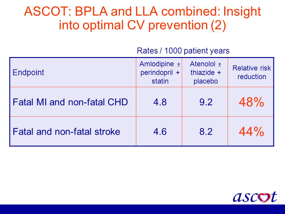 ASCOT: BPLA and LLA combined: Insight into optimal CV prevention (2)