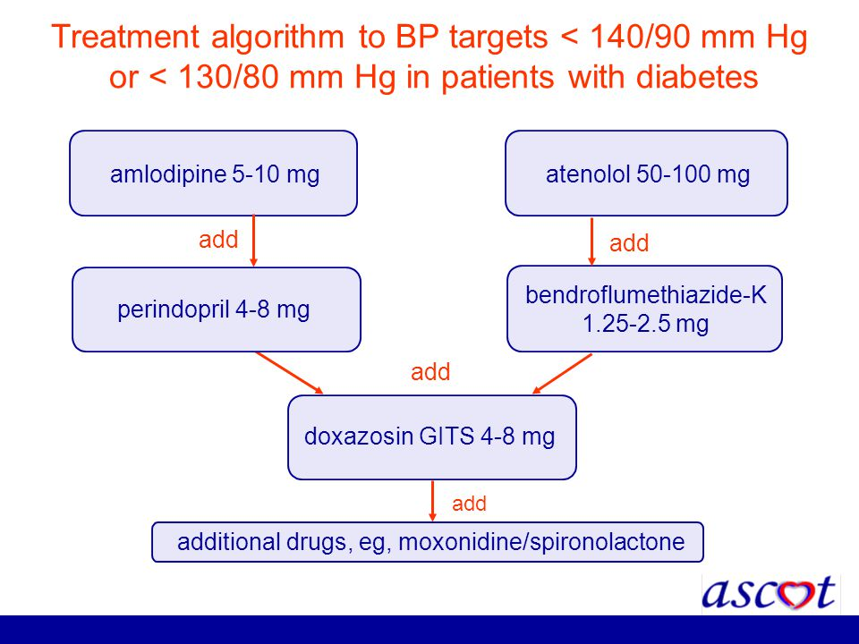 Treatment algorithm to BP targets < 140/90 mm Hg