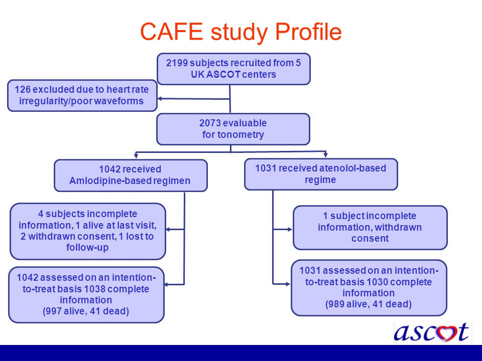 CAFE study Profile 2199 subjects recruited from 5 UK ASCOT centers