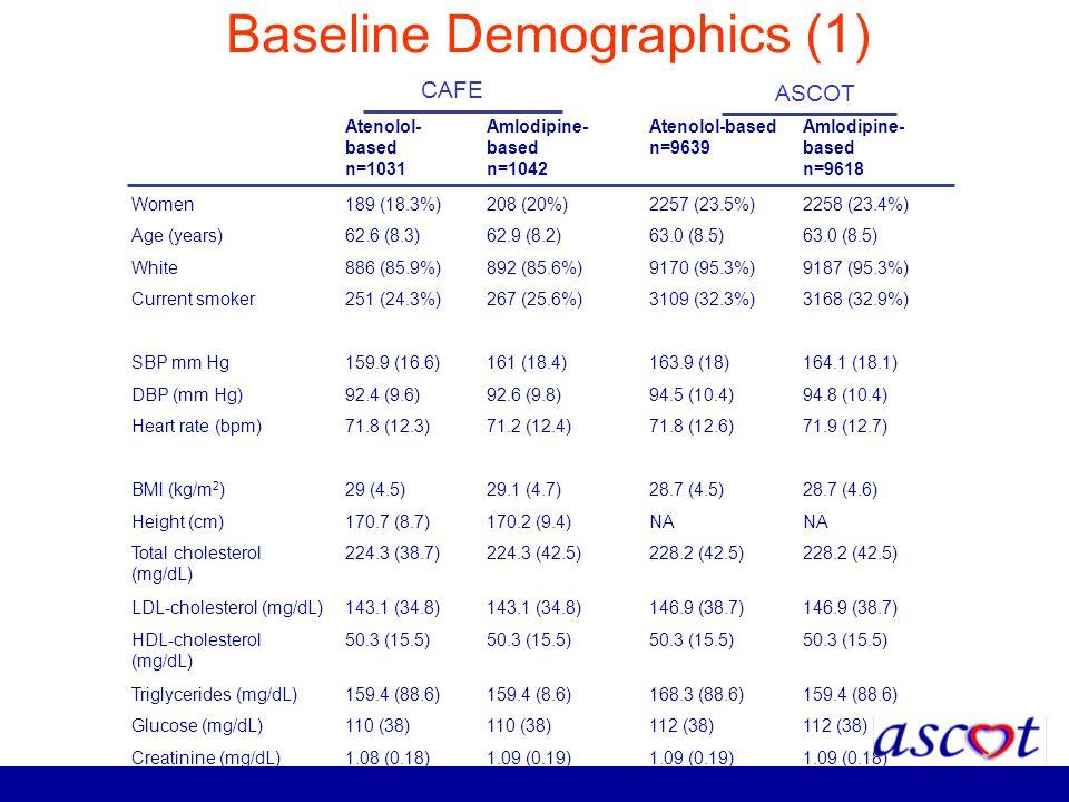 Baseline Demographics (1)