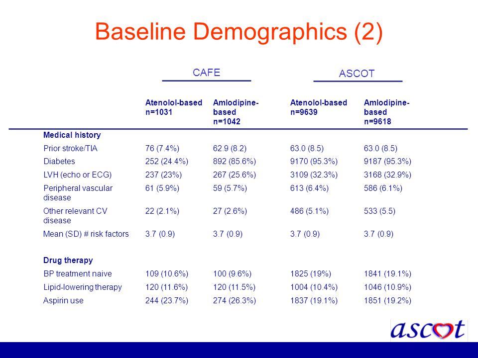 Baseline Demographics (2)