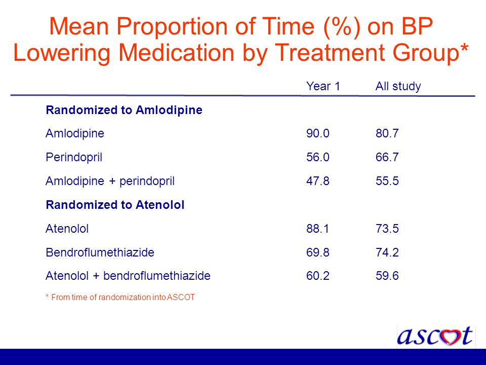 Mean Proportion of Time (%) on BP Lowering Medication by Treatment Group*