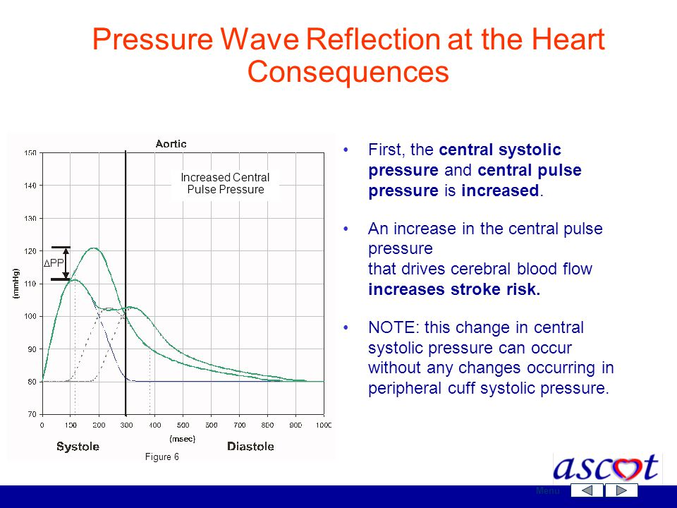 Pressure Wave Reflection at the Heart Consequences