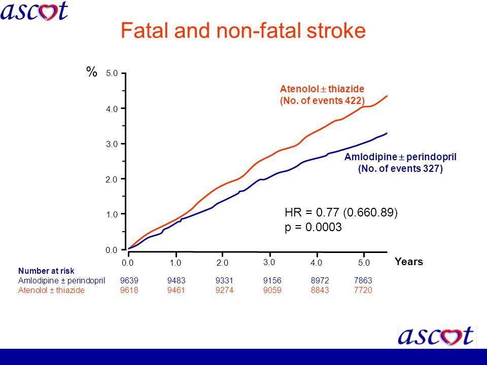 Fatal and non-fatal stroke