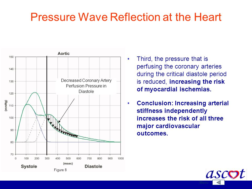 Pressure Wave Reflection at the Heart