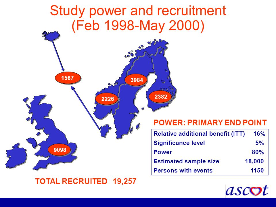 Study power and recruitment (Feb 1998-May 2000)