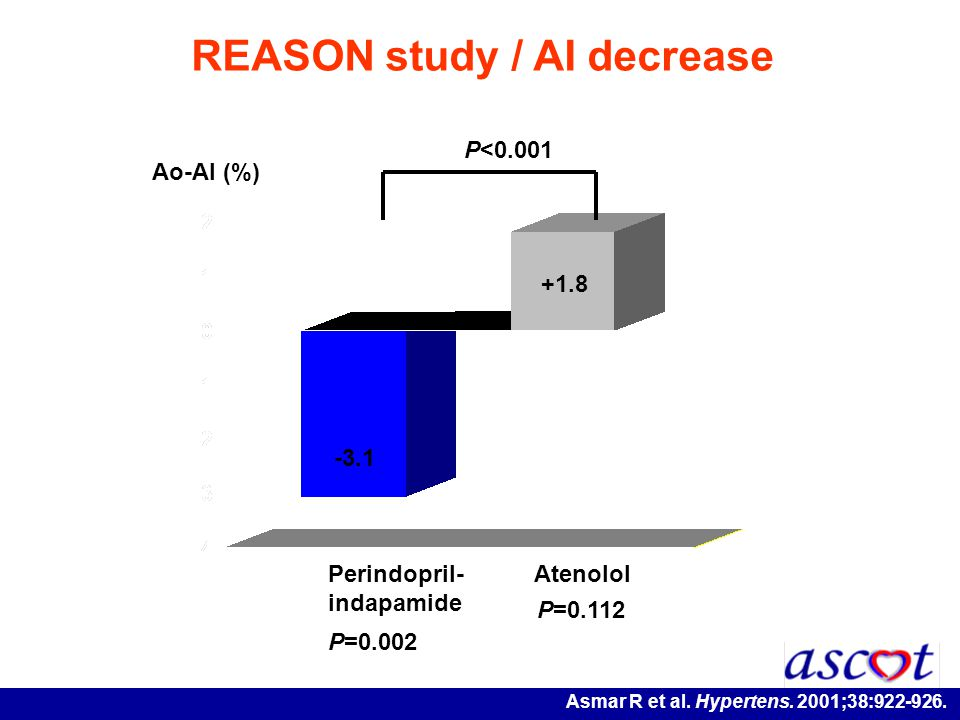 REASON study / AI decrease