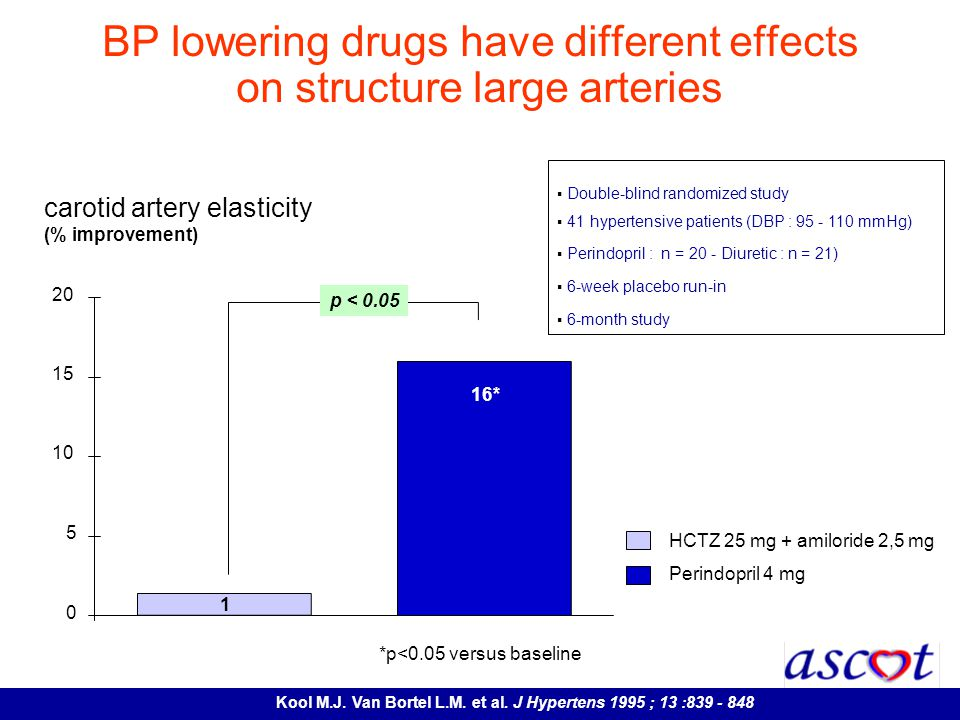BP lowering drugs have different effects on structure large arteries