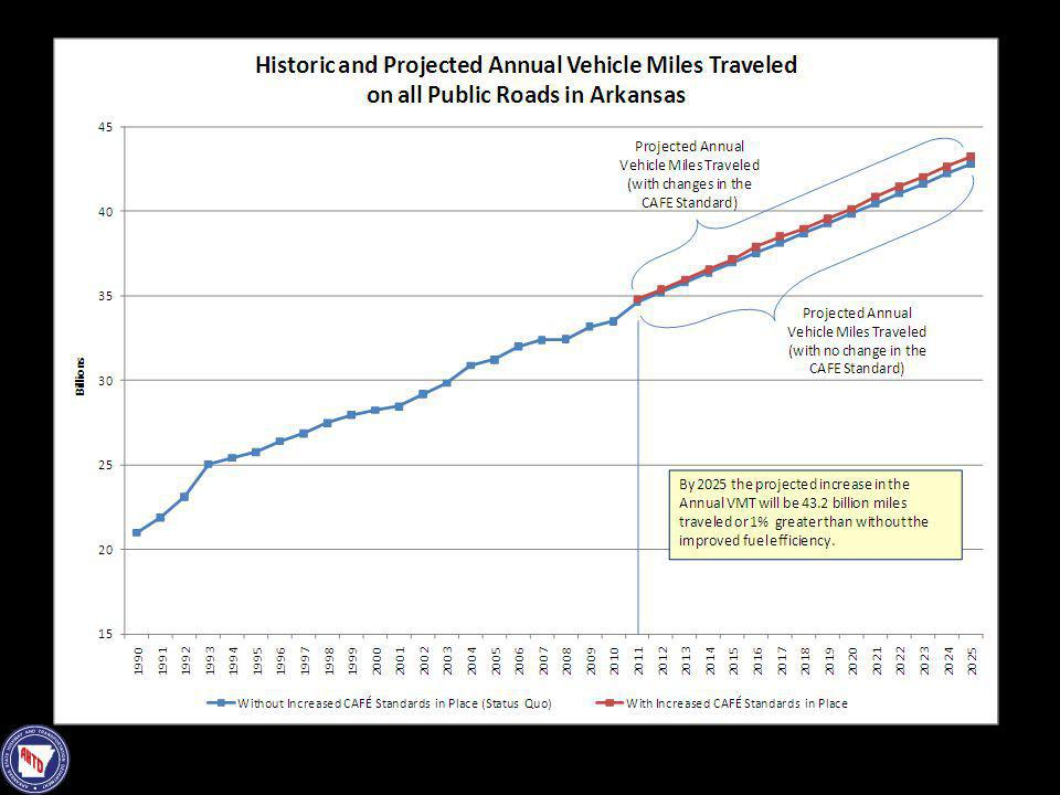 This graph displays both the historic Vehicle Miles Traveled on all public roadways in Arkansas as well as the project growth in VMT to 2025.