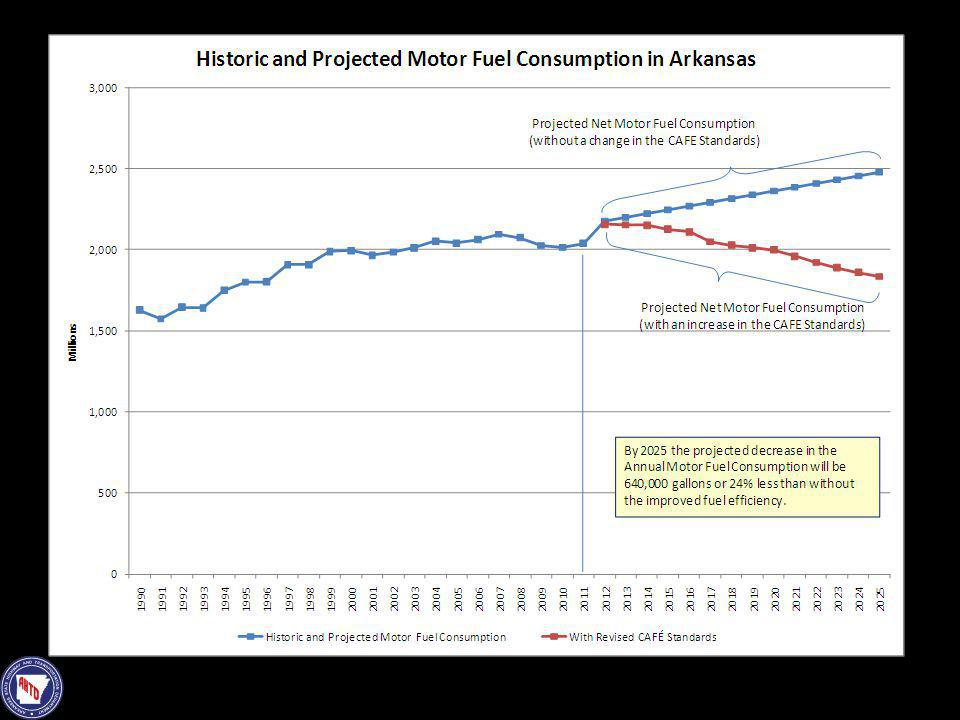 This slide shows the anticipated consumption of motor fuels in Arkansas both without and with the proposed increased fleet fuel efficiency standards.