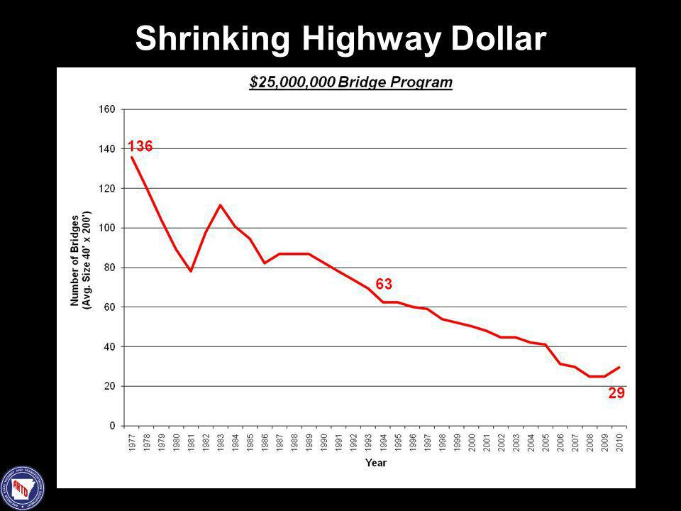 Shrinking Highway Dollar