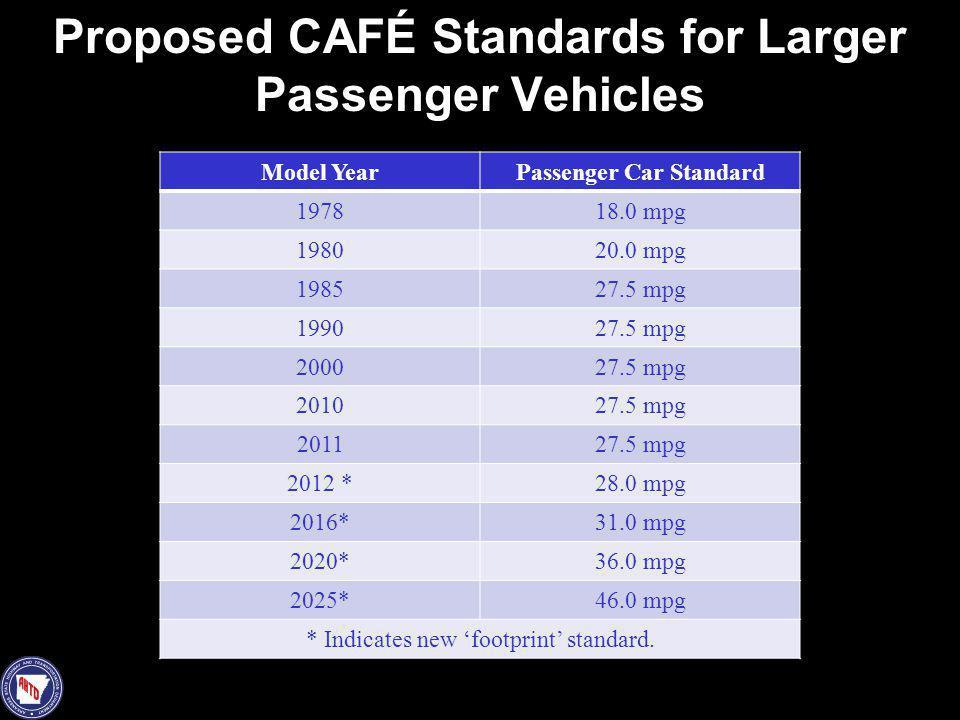 Proposed CAFÉ Standards for Larger Passenger Vehicles
