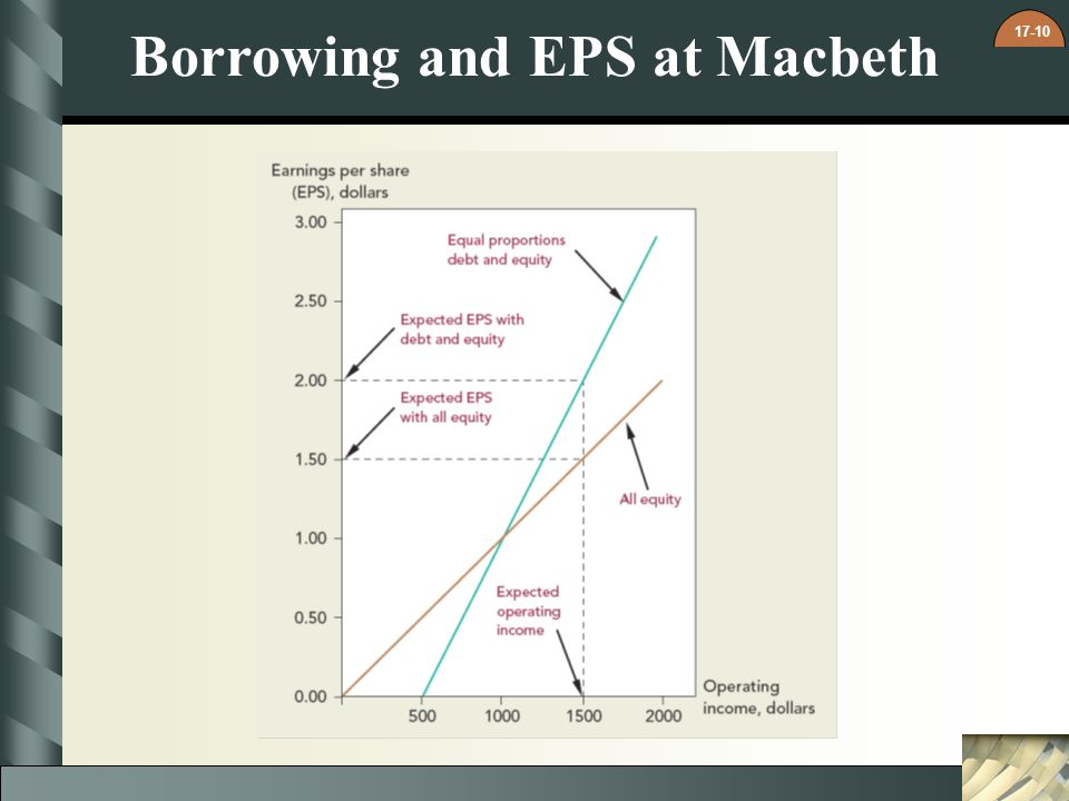 Borrowing and EPS at Macbeth