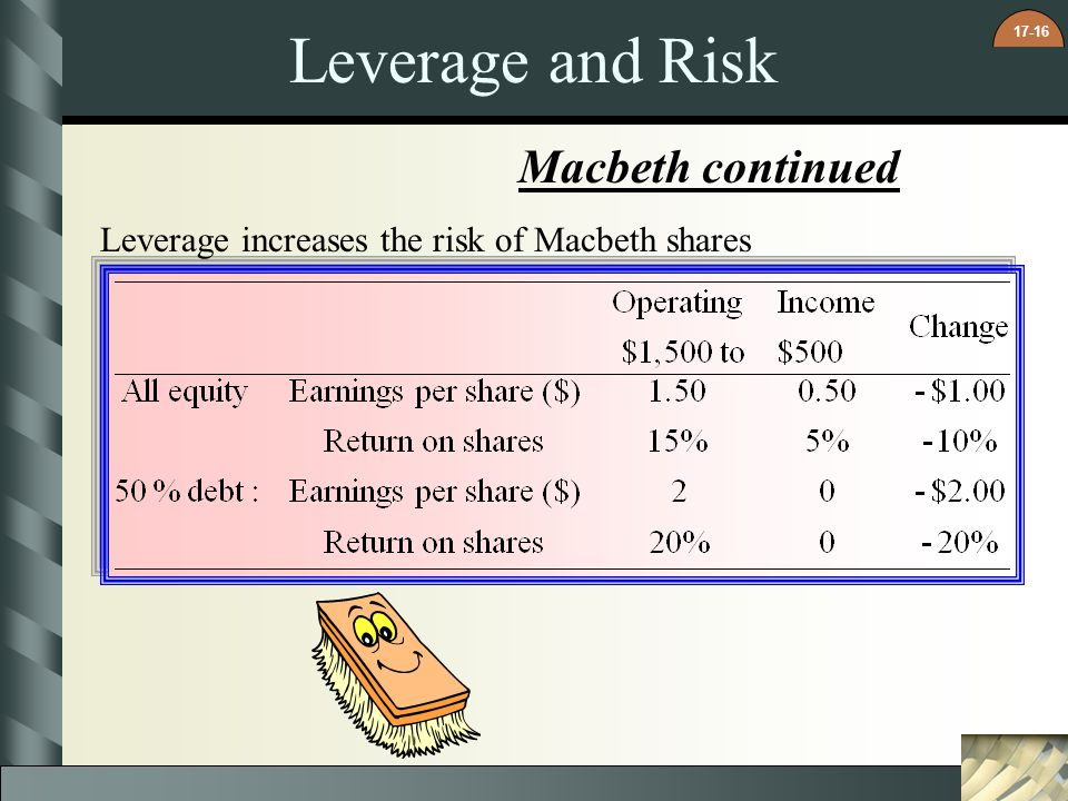 Leverage and Risk Macbeth continued
