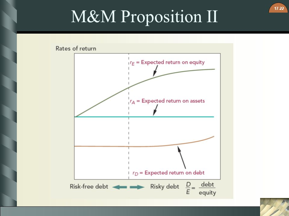 M&M Proposition II 9