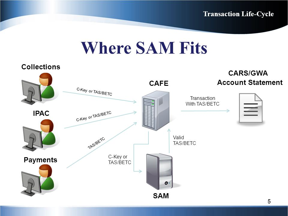 Where SAM Fits Transaction Life-Cycle Collections CARS/GWA CAFE