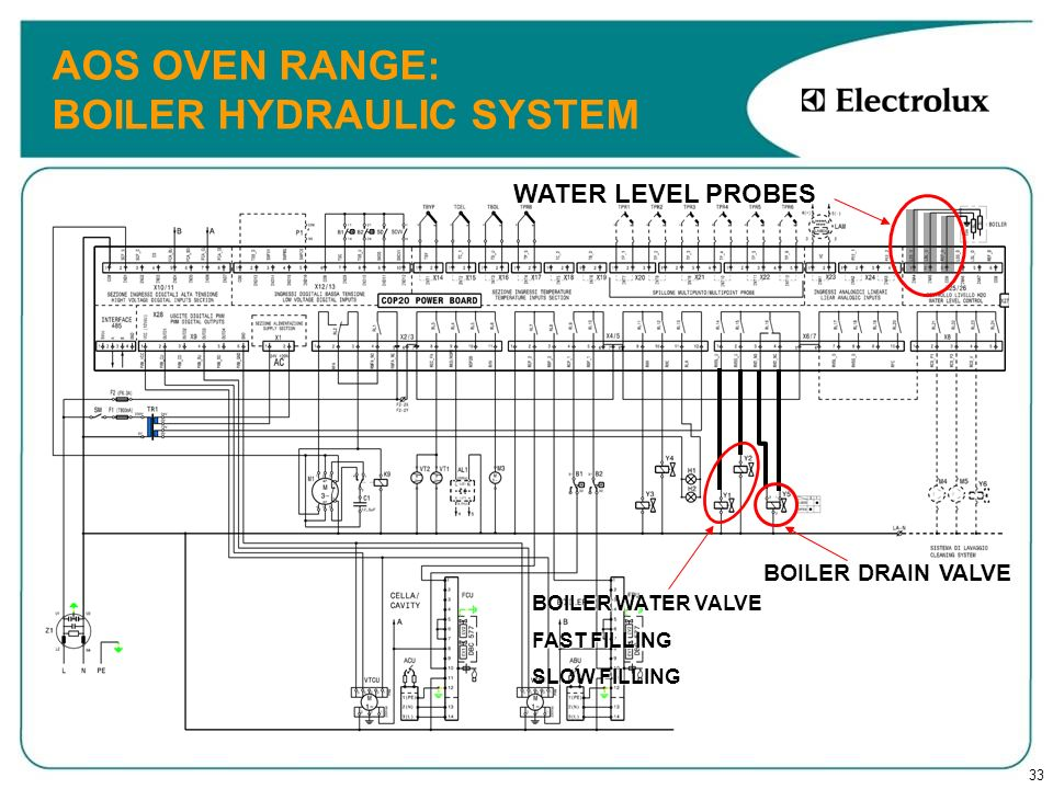 AOS OVEN RANGE: BOILER HYDRAULIC SYSTEM