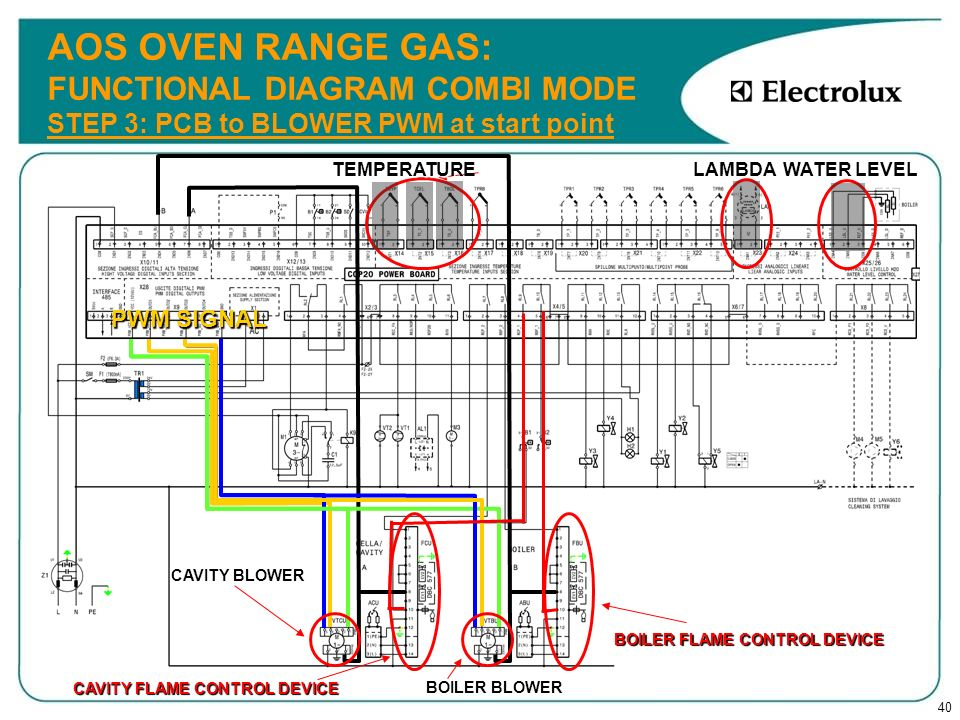 AOS OVEN RANGE GAS: FUNCTIONAL DIAGRAM COMBI MODE STEP 3: PCB to BLOWER PWM at start point