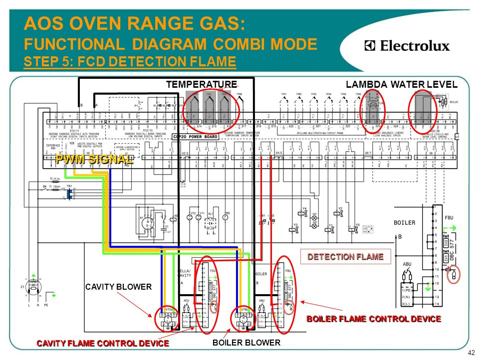 AOS OVEN RANGE GAS: FUNCTIONAL DIAGRAM COMBI MODE STEP 5: FCD DETECTION FLAME