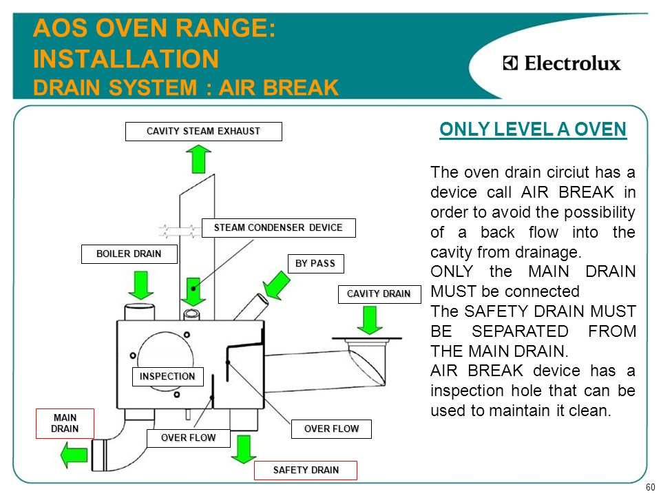 AOS OVEN RANGE: INSTALLATION DRAIN SYSTEM : AIR BREAK