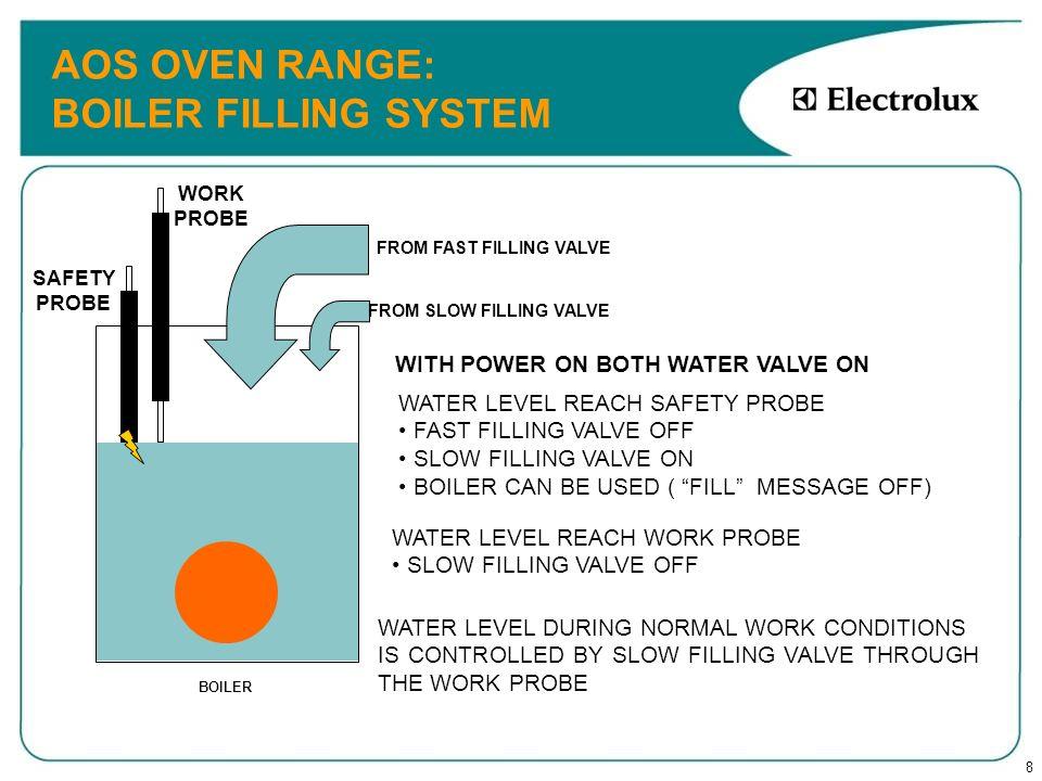 AOS OVEN RANGE: BOILER FILLING SYSTEM