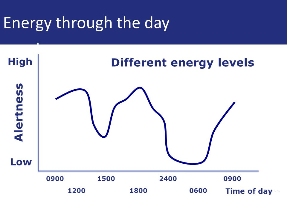 Energy through the day Different energy levels Alertness High Low