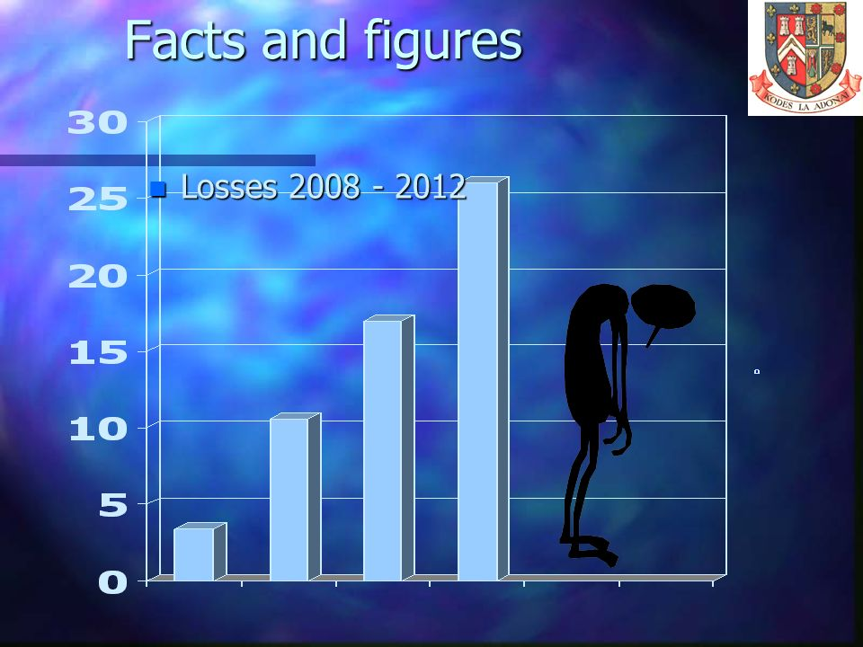 Facts and figures Losses 2008 - 2012