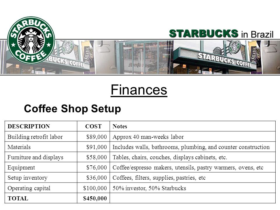 Finances Coffee Shop Setup DESCRIPTION COST Notes