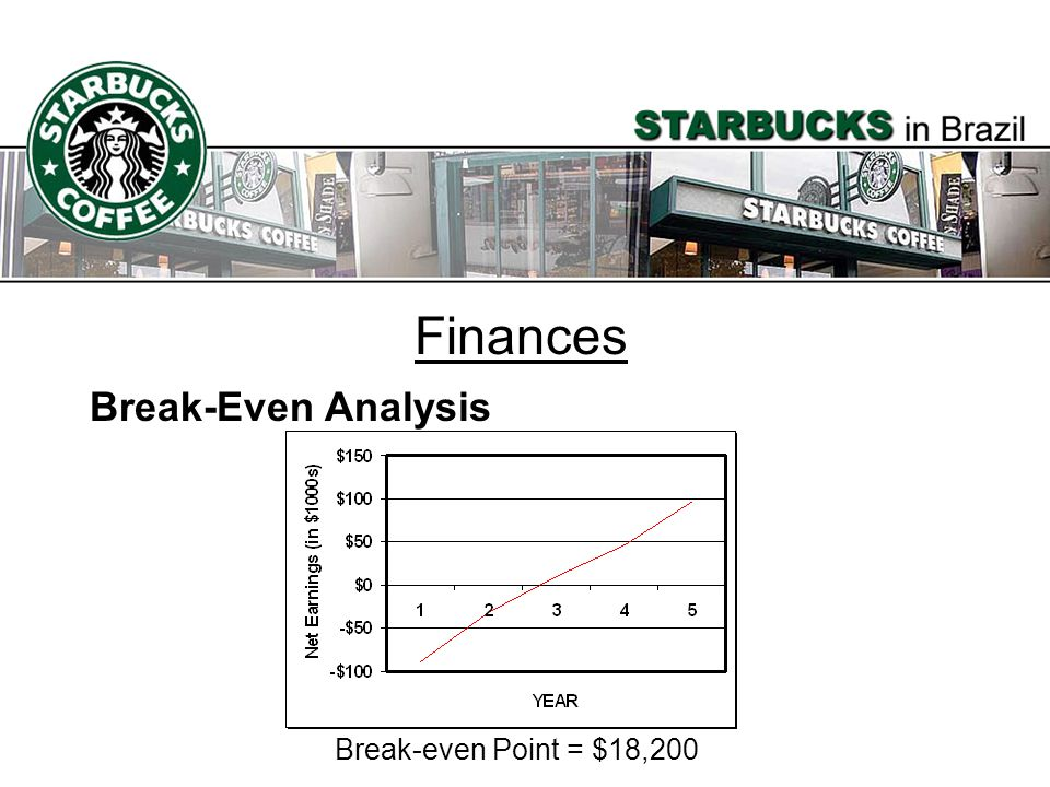Finances Break-Even Analysis Break-even Point = $18,200