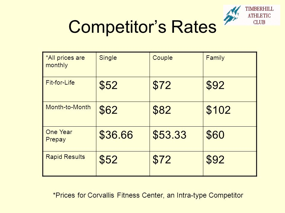 Competitor's Rates $52 $72 $92 $62 $82 $102 $36.66 $53.33 $60
