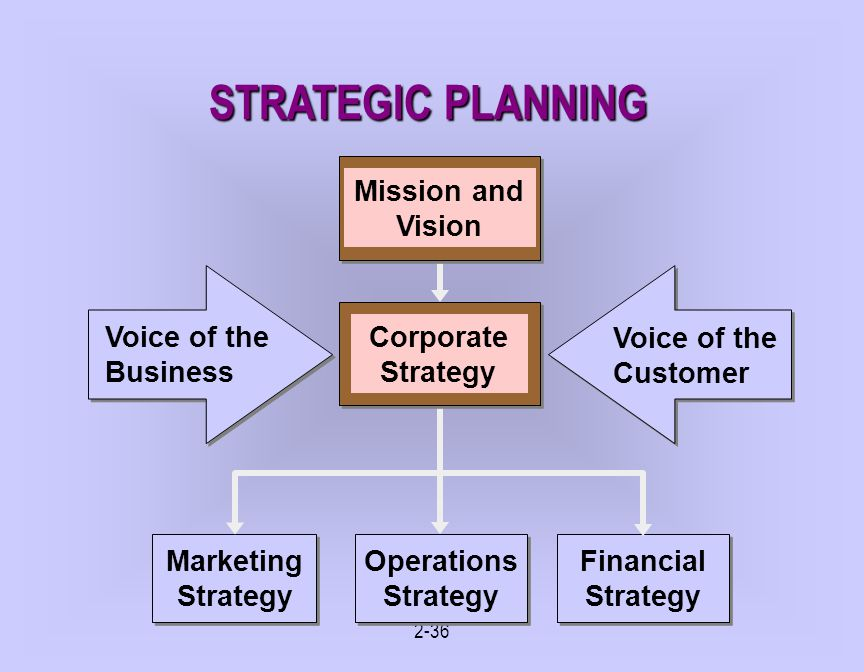 STRATEGIC PLANNING Mission and Vision Corporate Strategy Voice of the