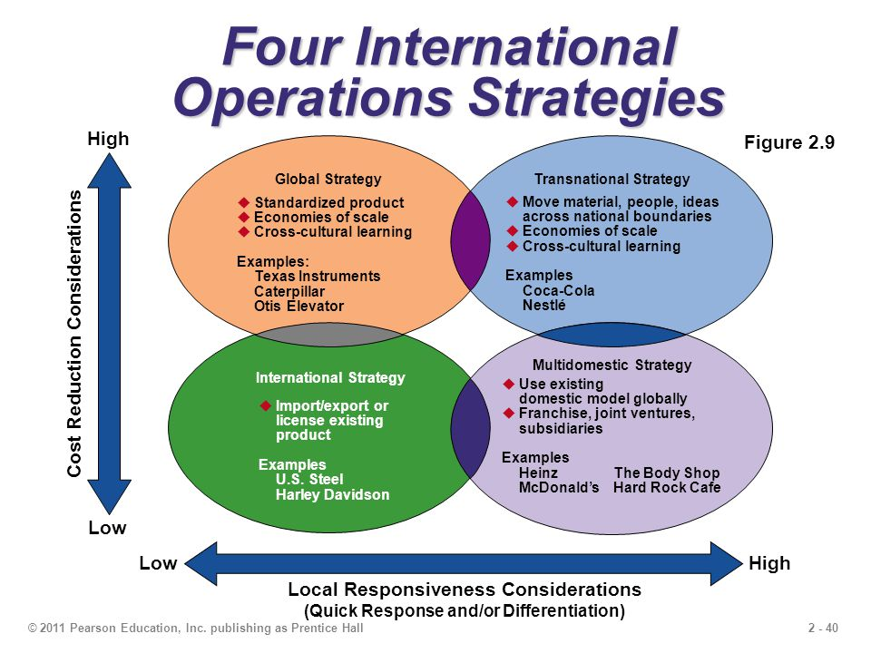 mcdonalds international hrm strategies We reference our commitment to respect human rights in the mcdonald's  supplier  policies and strategies related to sustainability and corporate  responsibility,.