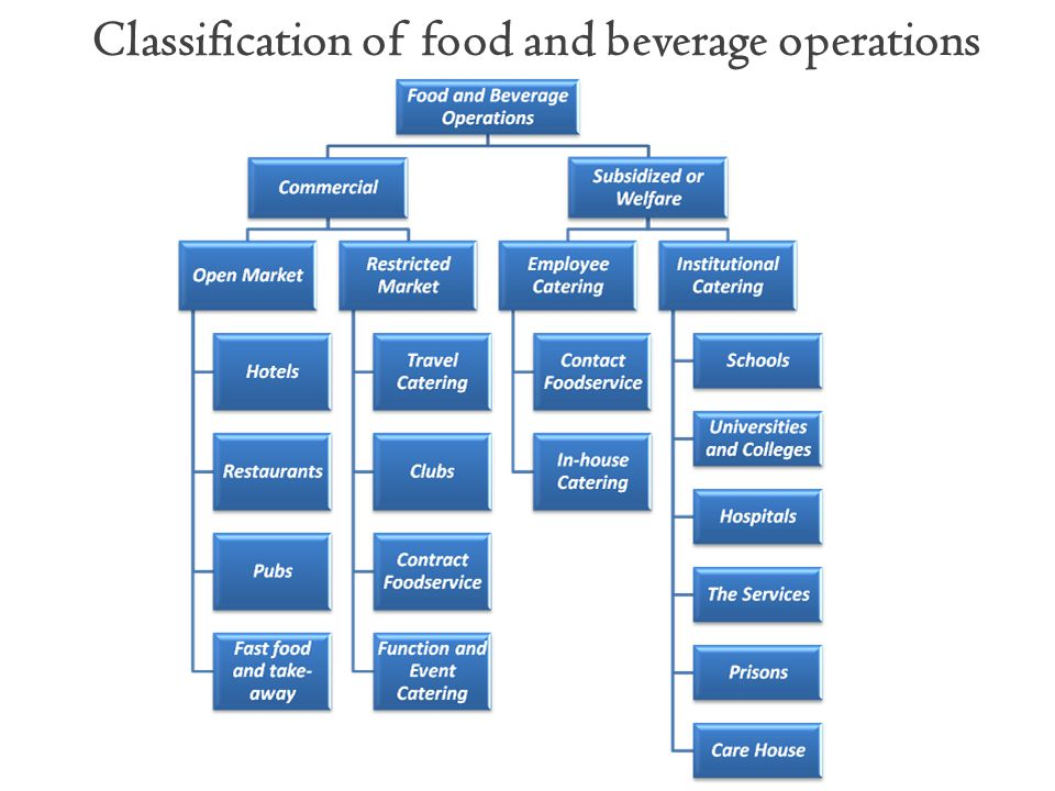 Classification of food and beverage operations