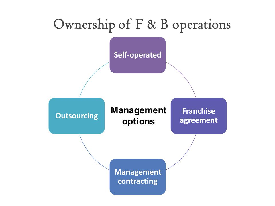 Ownership of F & B operations