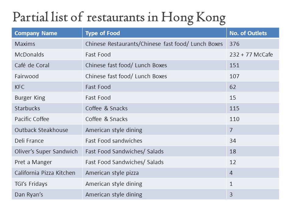 Partial list of restaurants in Hong Kong