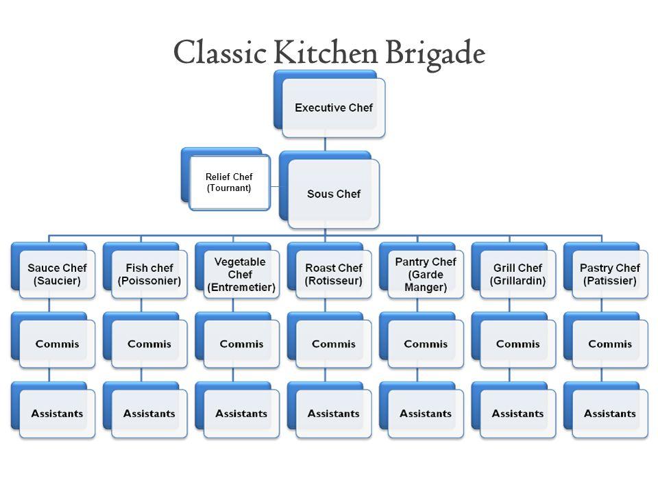 Classic Kitchen Brigade