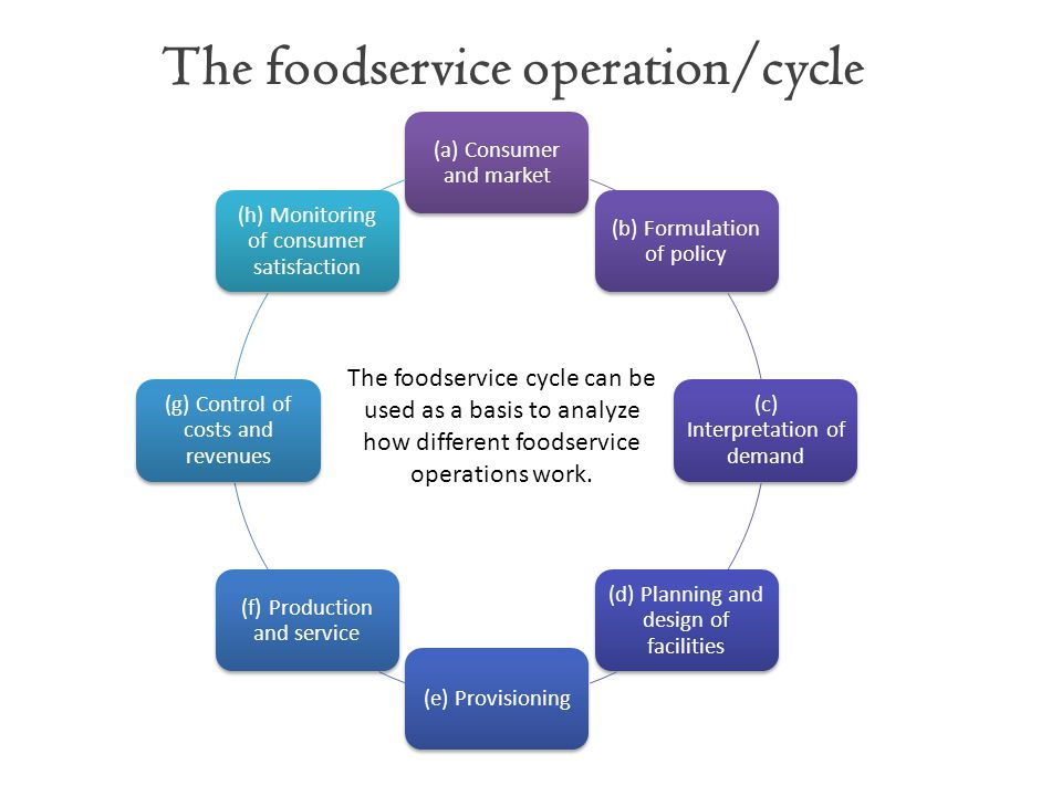 The foodservice operation/cycle