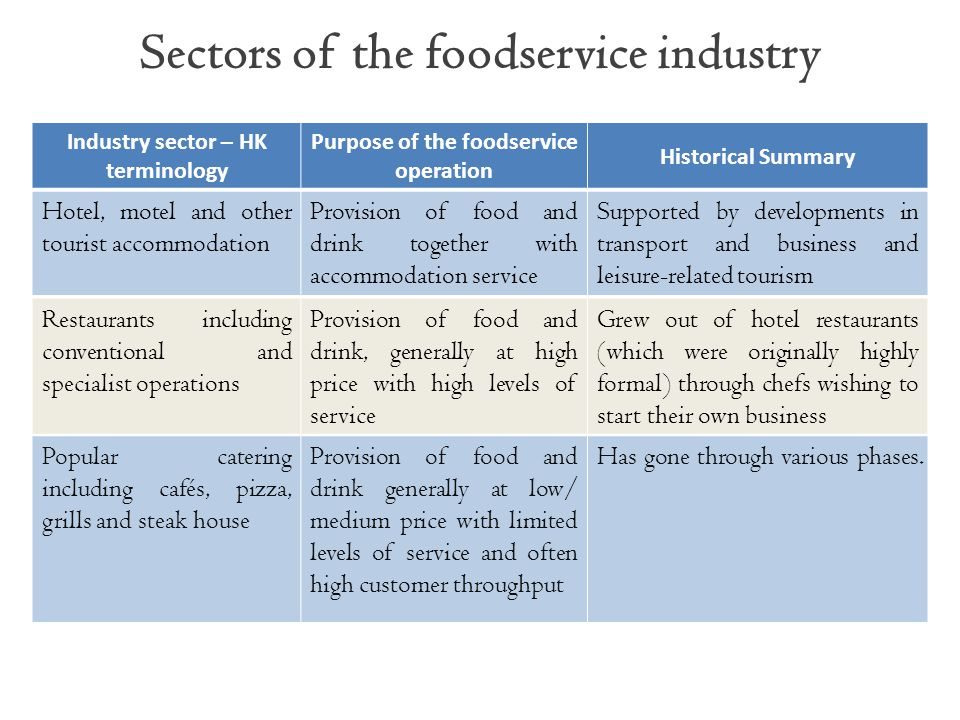 Sectors of the foodservice industry