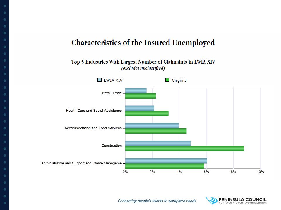 The findings reflect employers growing