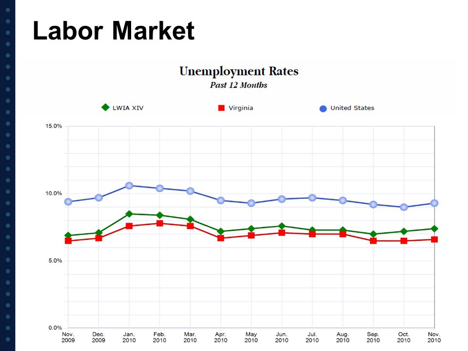 Labor Market Partnership for 21st Century Skills, and the Society for Human Resource Management survey.