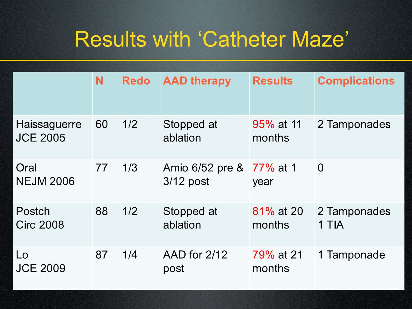 Results with 'Catheter Maze'