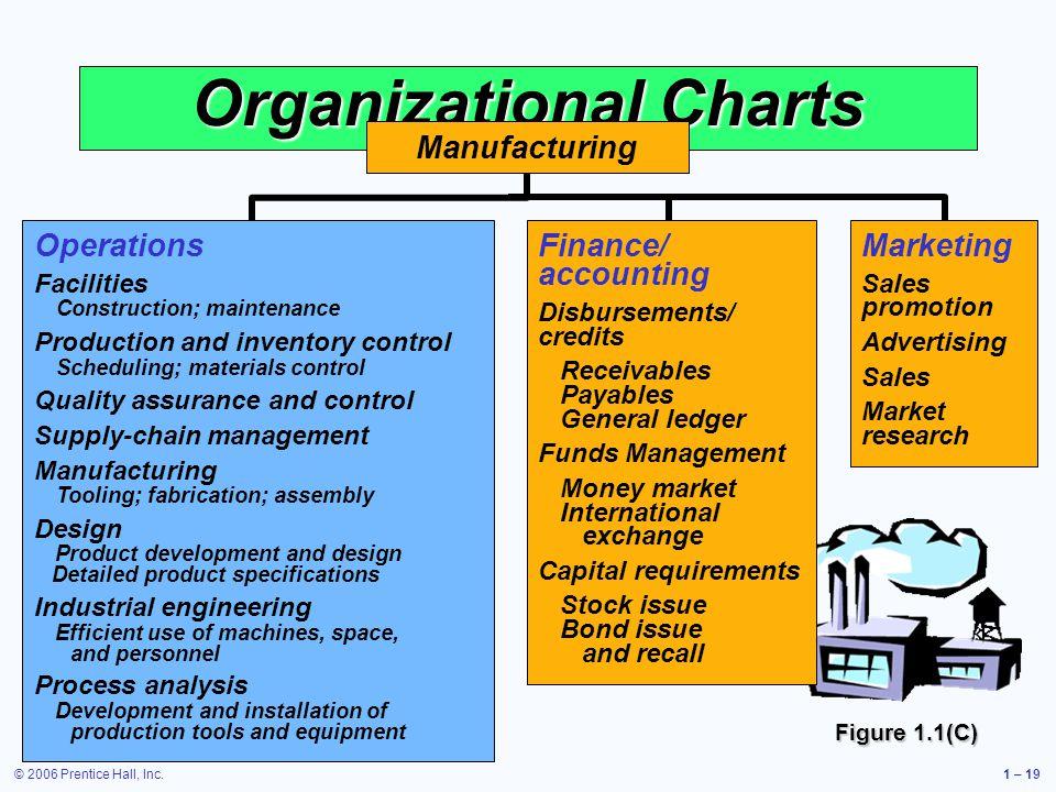 Organizational Charts