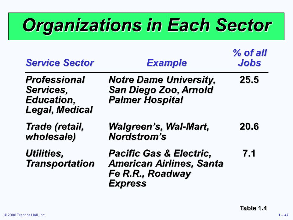 Organizations in Each Sector