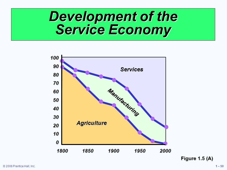 Development of the Service Economy