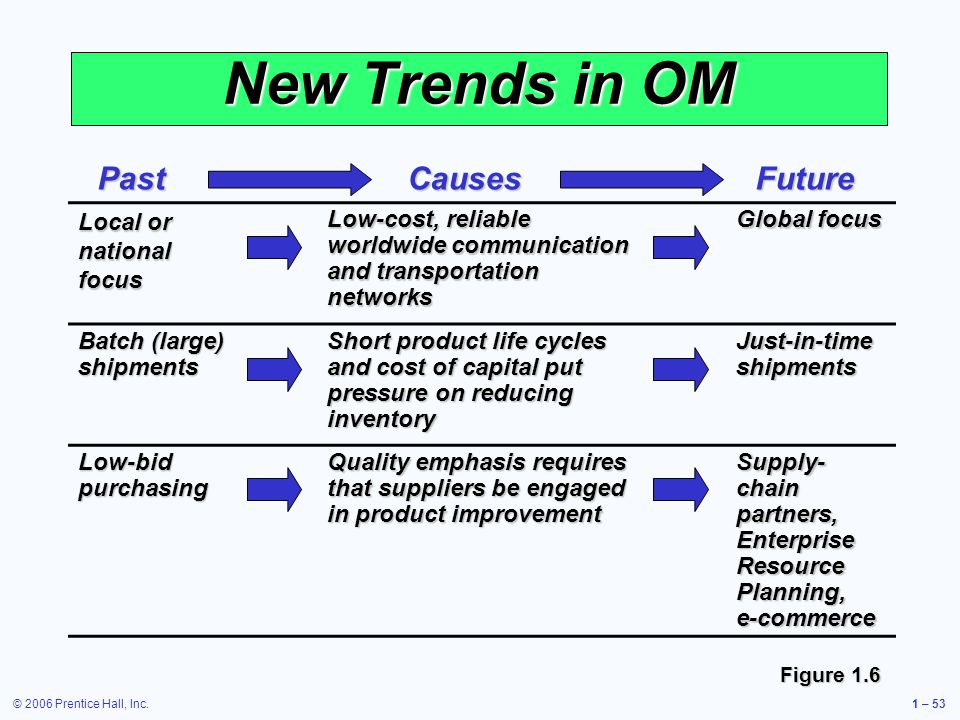 New Trends in OM Past Causes Future Local or national focus